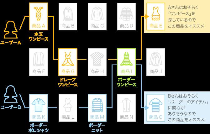 アイジェント・レコメンダーのユーザー導線分析機能