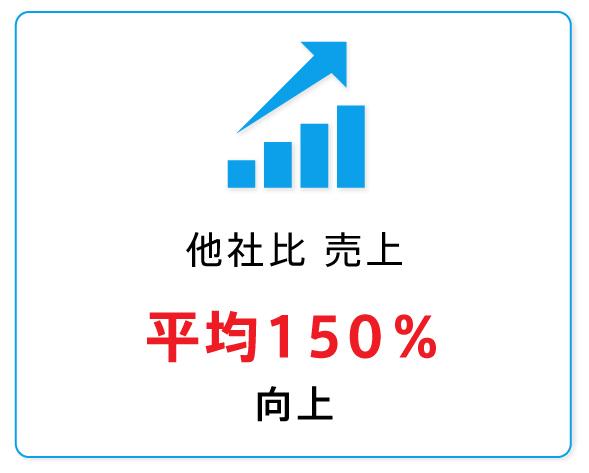 顧客単価 平均155%向上