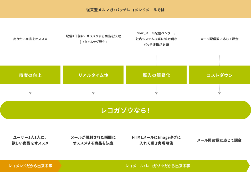 レコガゾウ説明02