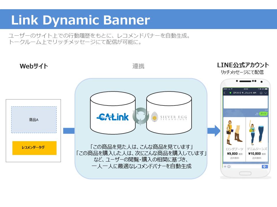 最終版「LinkDynamicBanner」概要図