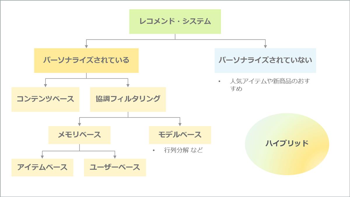 ダイアグラム: レコメンドシステムの分岐
